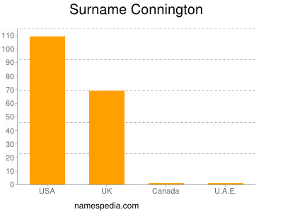 Surname Connington