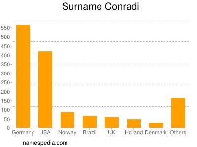 Surname Conradi