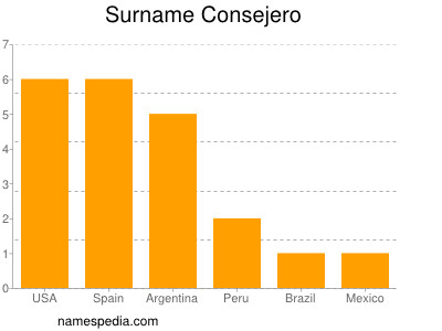 Surname Consejero