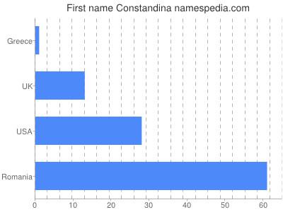 Given name Constandina