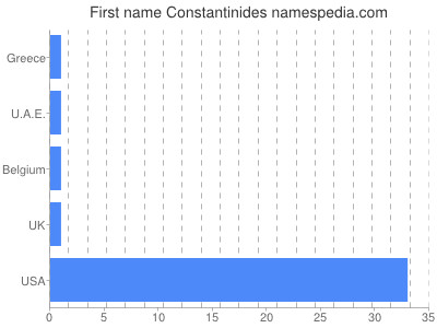 Given name Constantinides