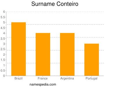 Surname Conteiro