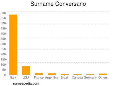 Surname Conversano