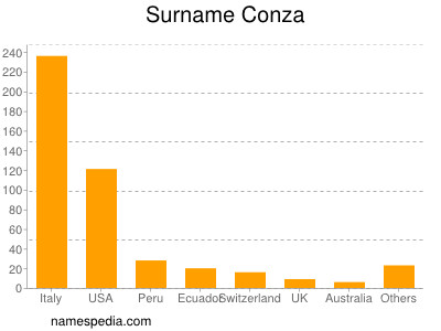Surname Conza