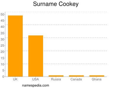 nom Cookey