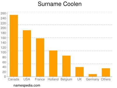 Surname Coolen