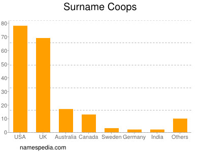 Surname Coops