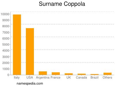 nom Coppola