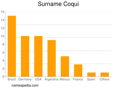 Surname Coqui