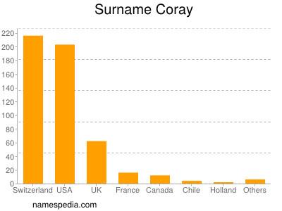 Surname Coray
