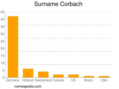 Surname Corbach