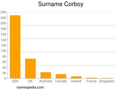 Surname Corboy
