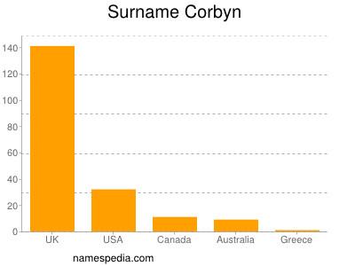 Surname Corbyn