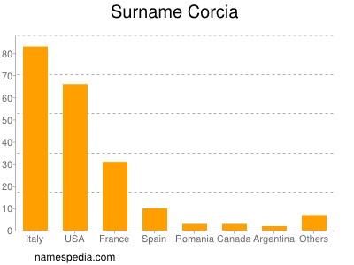 Surname Corcia