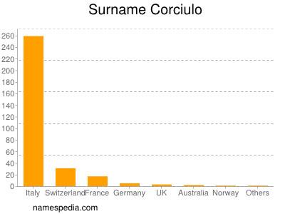 Surname Corciulo