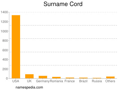 Surname Cord