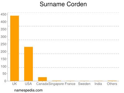 Surname Corden