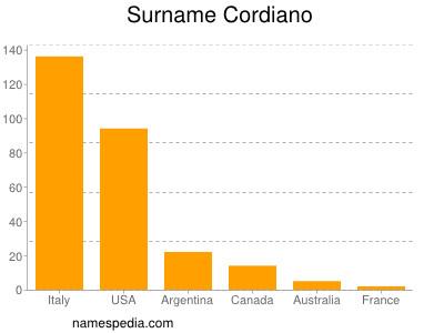 Surname Cordiano