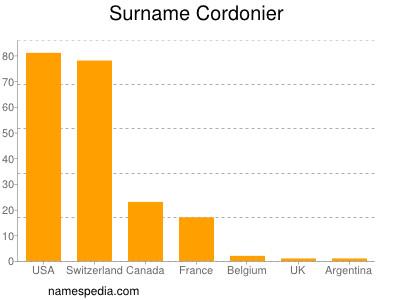 Surname Cordonier
