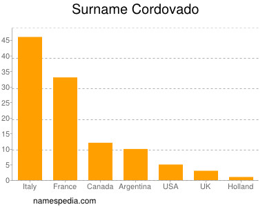 Surname Cordovado
