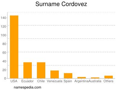 Surname Cordovez