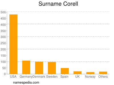 Surname Corell