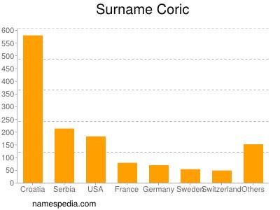 Familiennamen Coric