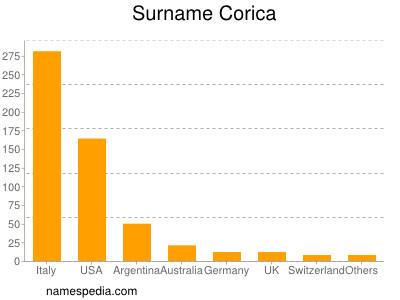 Surname Corica