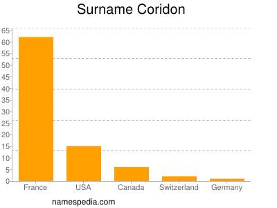 Surname Coridon