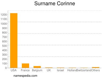 Surname Corinne
