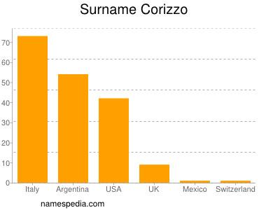 Surname Corizzo