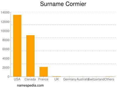 Surname Cormier