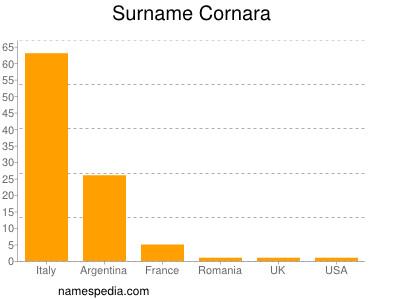 Surname Cornara