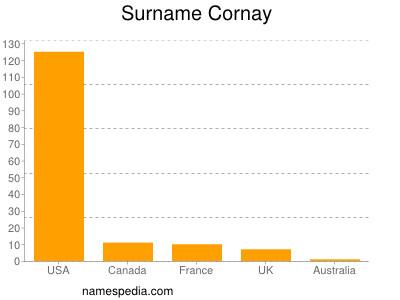 Surname Cornay