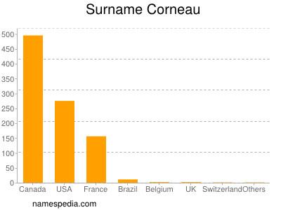 Surname Corneau