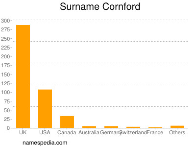 Surname Cornford