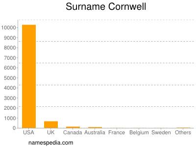 Surname Cornwell