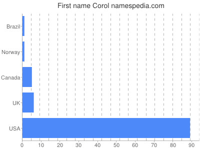 Given name Corol