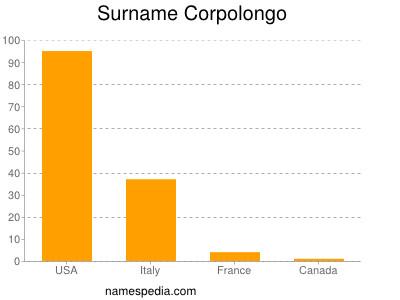 Surname Corpolongo
