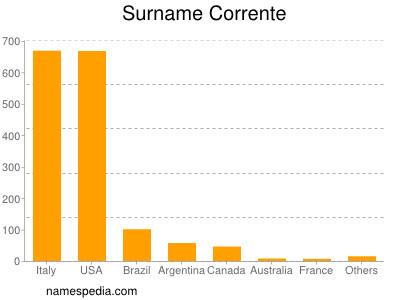 Surname Corrente