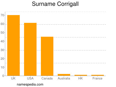 Surname Corrigall