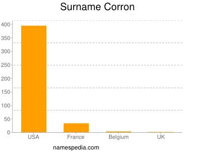 Surname Corron