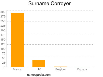Surname Corroyer