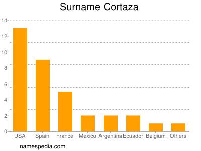 Surname Cortaza