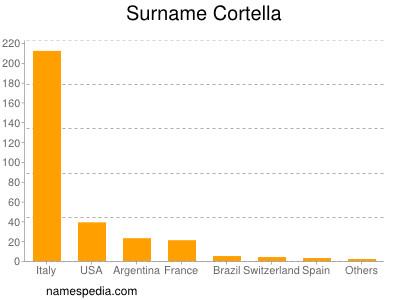 Surname Cortella