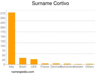 Surname Cortivo