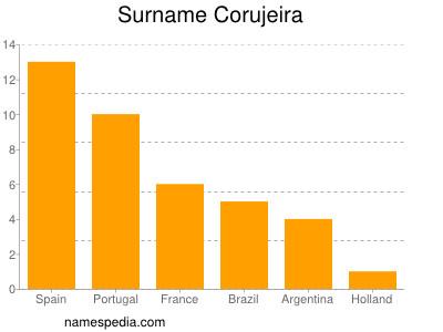 Surname Corujeira