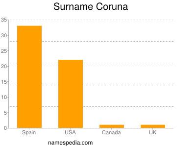 Surname Coruna