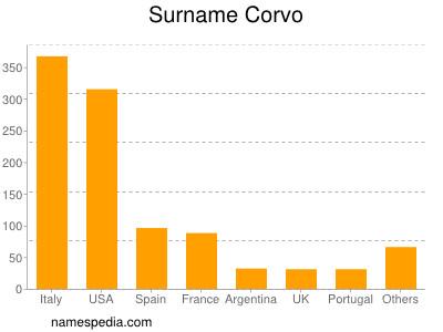 Surname Corvo