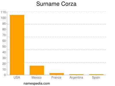 Surname Corza